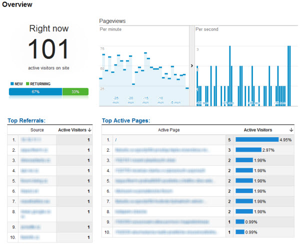 Google Analytics realtime